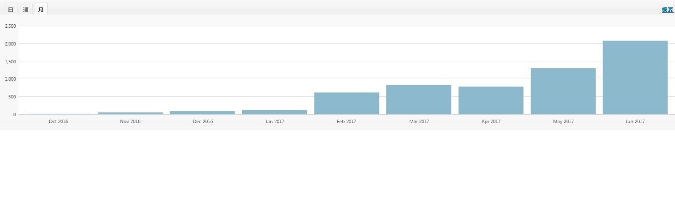 月間2000PV。1日50PV以上