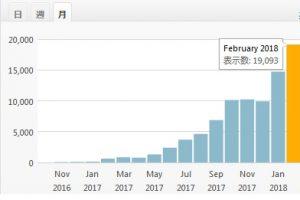 月間2万PV弱のブログ